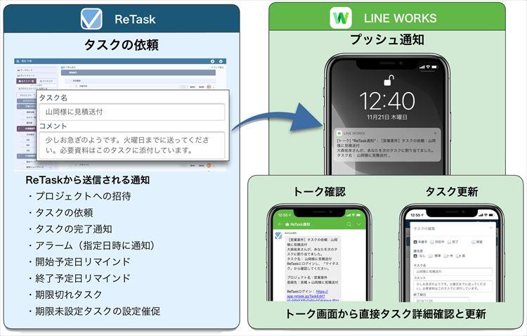 LINE WORKSと連携してReTaskからの通知をチャットで受け取り&トークからタスクを閲覧・更新